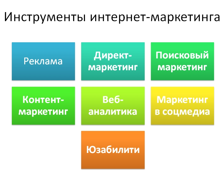 Основные инструменты интернет-маркетинга
