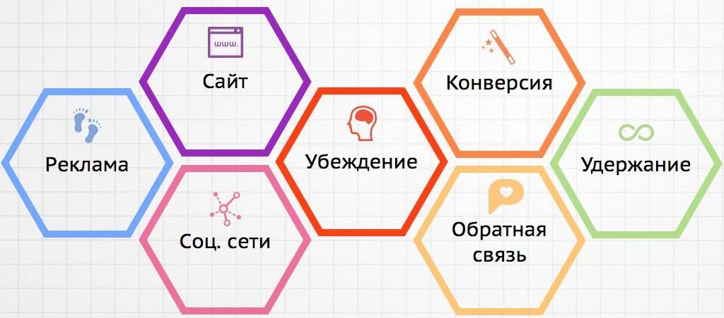 Продвижение сайта: инструменты интернет-маркетинга